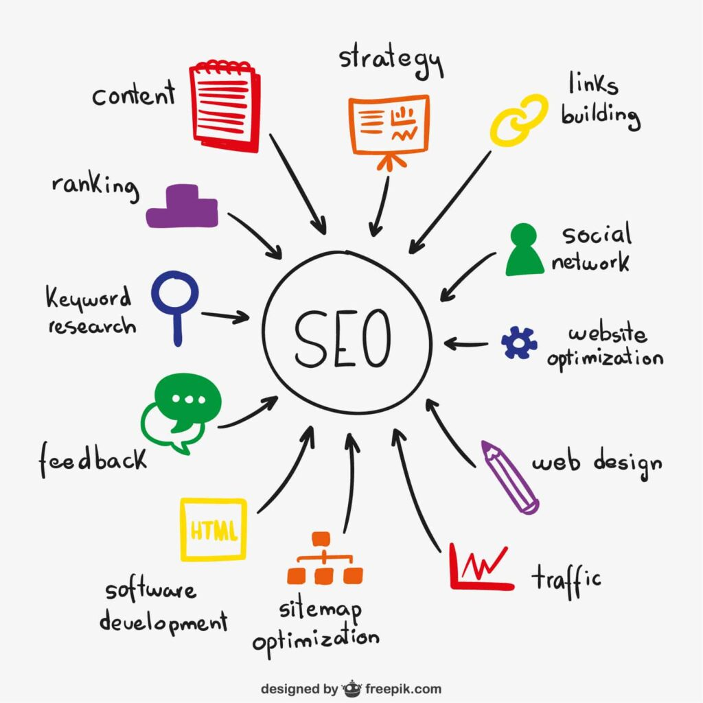 SEO Google Guidelines